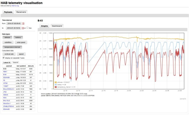 HAB_telemetry_visualisation