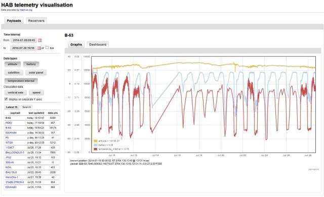 HAB_telemetry_visualisation